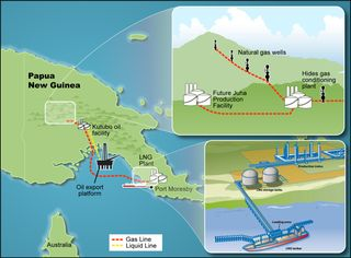 PNG LNG Project schematic