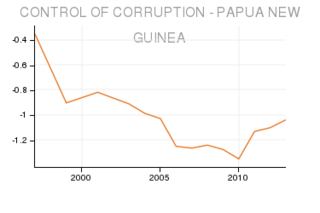 Corruption control in PNG