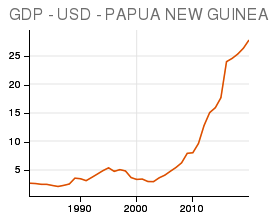 PNG GDP growth in US dollars