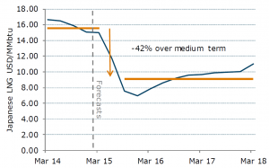 Forecast of LNG price (ANZ Bank)