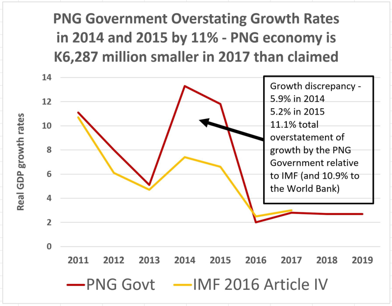PNG's overstated growth rate