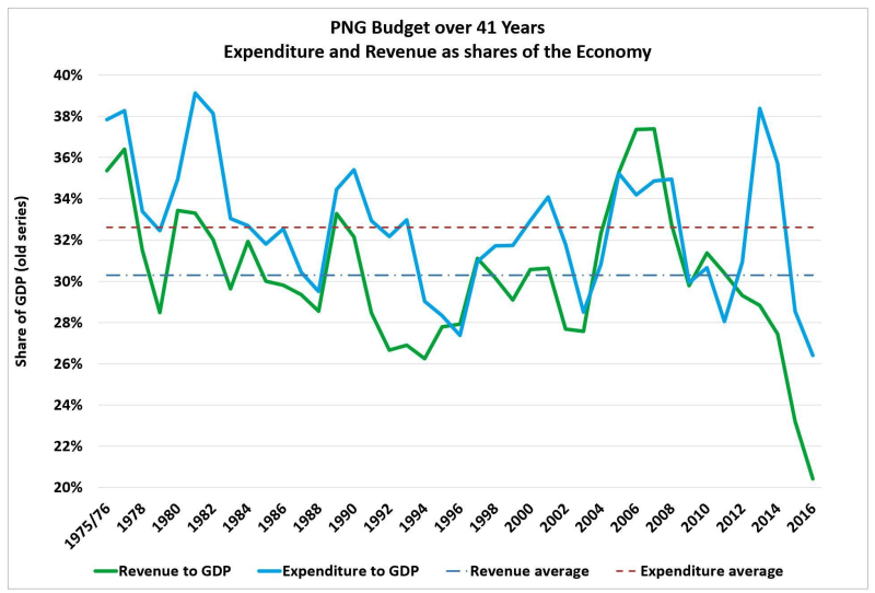 PNG-exp-and-revenue-41-years
