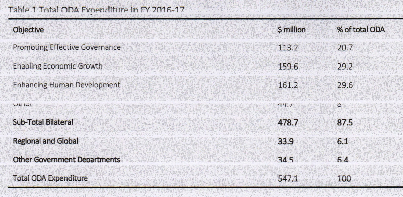 Table 1 Total ODA Expenditure in FY 2016-17