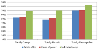 Comparison of responses of 'totally corrupt', 'totally harmful' and 'unacceptable' by definition'