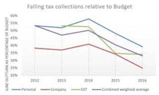 Falling tax collections relative to budget (Flanagan)