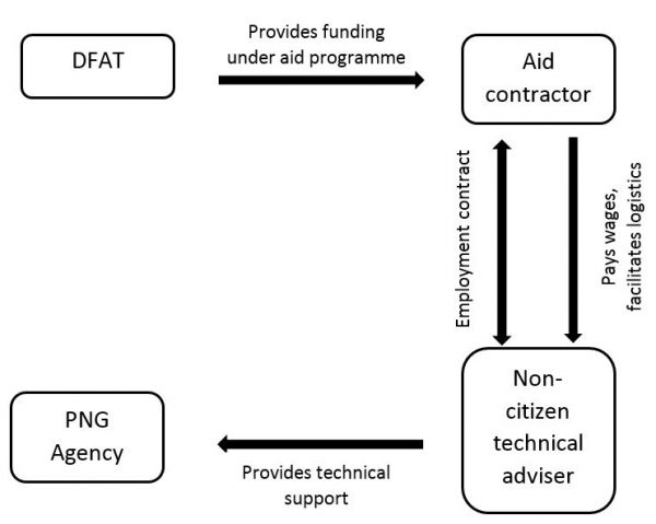 Model of Australian non-citizen technical advisers employed by aid contractors