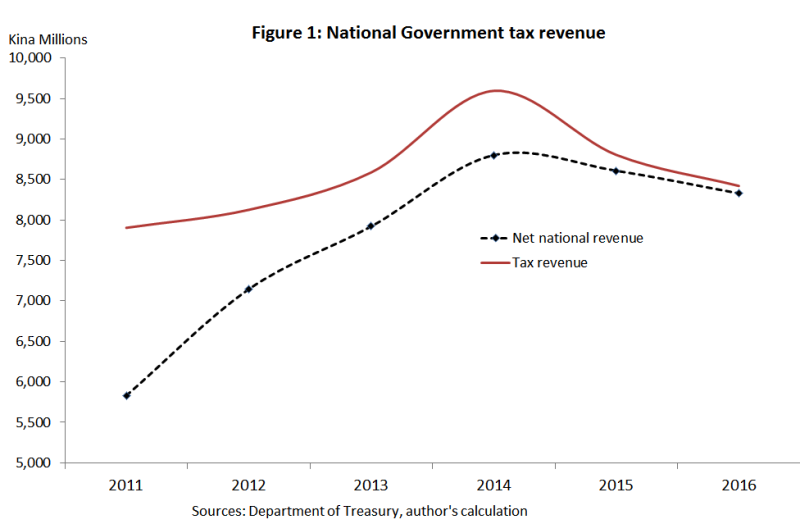 National tax revenue