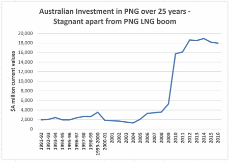 Australian-investment-in-PNG-since-1990 (ABS)