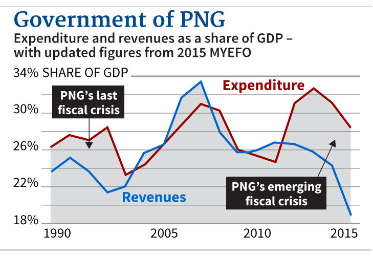 The emerging fiscal crisis