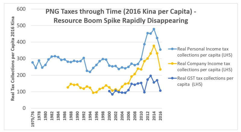 Resources boom disappears