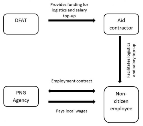 Proposed model for engagement of aid-funded non-citizens