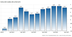 Papua-new-guinea-inflation-cpi