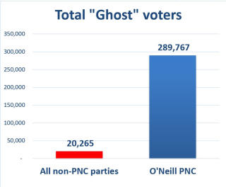 Total ghost votes