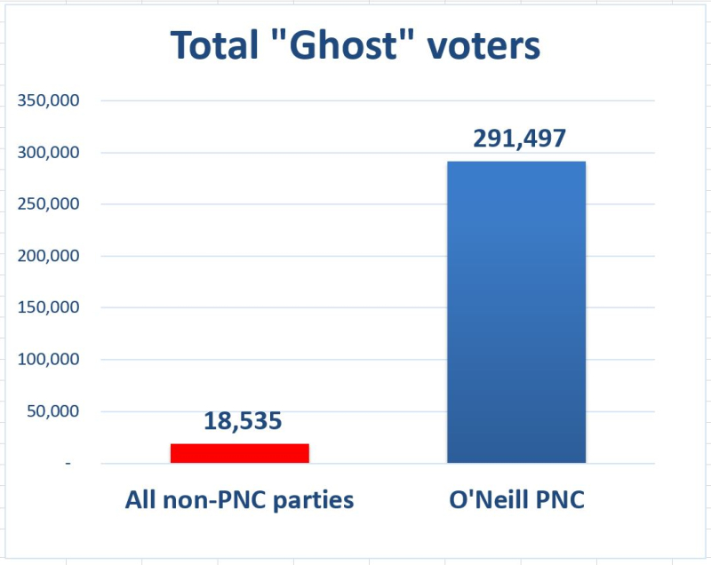 Ghost voters hugely favour PNC