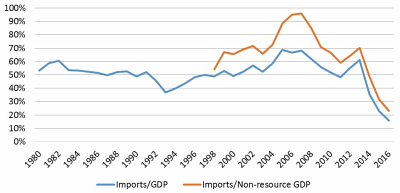 Imports as % of GDP & non-resource GDP