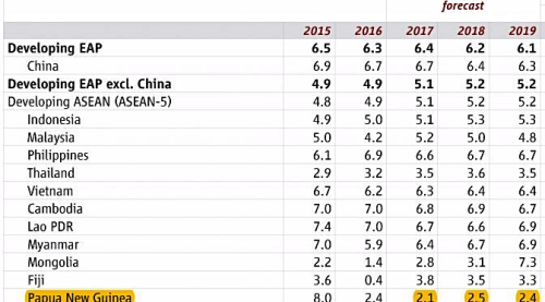 Fig 1 - Worst-growth-in East Asia