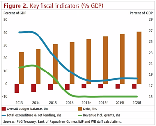 Fig 2 - PNG-ongoing-deficits-rising-debt