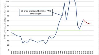 IMF-long-run-oil-prices-& PNG LNG