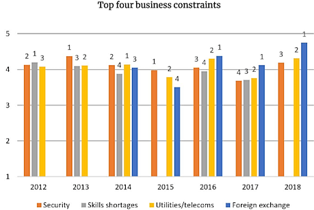 Top four business constraints