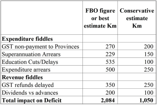 Summary of likely sources understating 2017 budget deficit