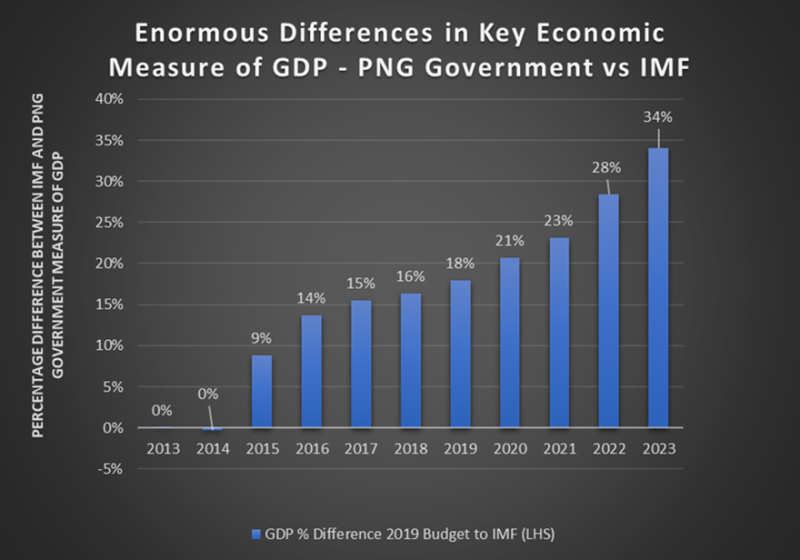 Differences in economic measures