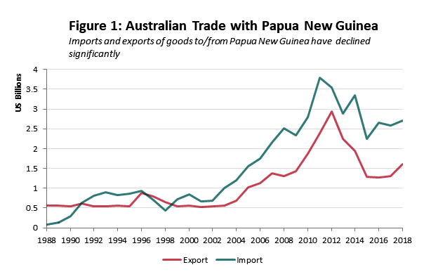 Aust-Trade-with-PNG