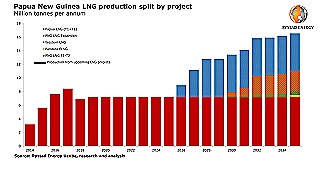 Png energy production