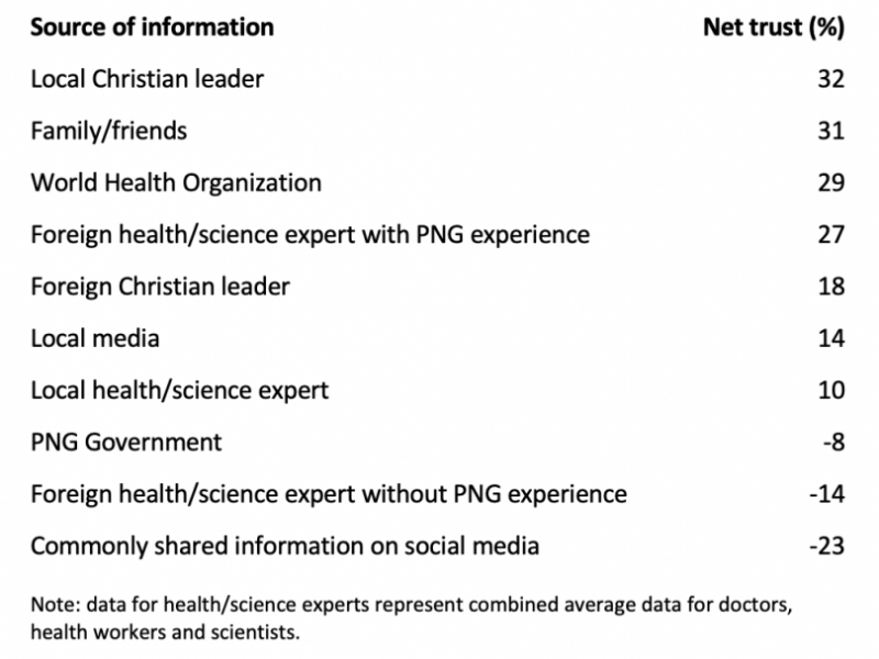 Net trust in various sources of Covid vaccine information in PNG