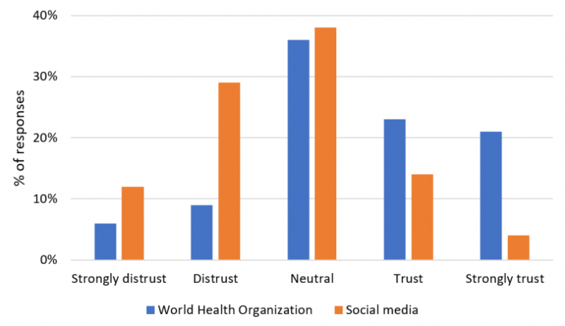 Trust in the World Health Organisation and social media
